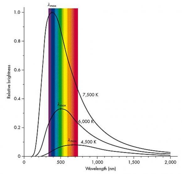 Gráfica que muestra el espectro de cuerpo negro emitido por tres cuerpos a distinta temperatura (4500, 6000 y 7500 K). El eje horizontal es la longitud de onda, mientras que el eje vertical representa la intensidad relativa de la radiación. El pico de la emisión ocurre a distintas longitudes de onda en función de la temperatura. Imagen encontrada en esta web de la astrofísica Stacy Palen.