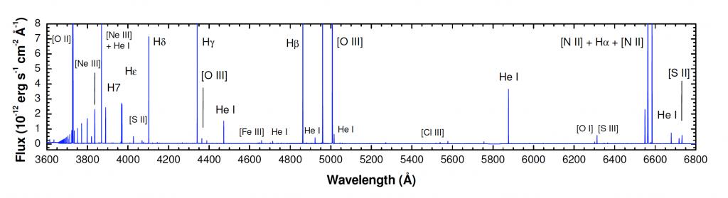 Espectro óptico de la Nebulosa de Orión obtenido usando una de las unidades del complejo de telescopios VLT de 8.2m (Esteban et al. 2004). Se indican las líneas de emisión ópticas más importantes en una región HII. Observar la disminución de la intensidad de las líneas de Balmer a longitudes de onda más cortas. Esta imagen corresponde a la figura 3.2 de mi Tesis Doctoral. Crédito: Ángel R. López-Sánchez, César Esteba, y Jorge García-Rojas.