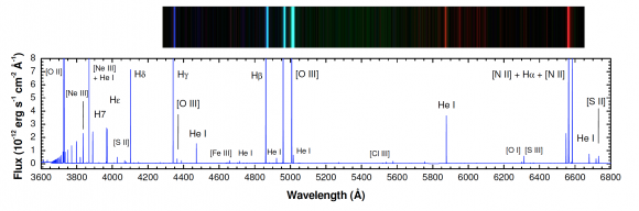 """Haciendo un """"corte"""" sobre la imagen del espectro de la nebulosa de Orión (arriba) obtenemos un espectro que podemos analizar en detalle (abajo) donde en el eje vertical se representa la intensidad de la luz a cada frecuencia en concreto."""