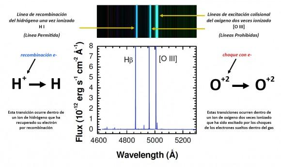 Comparación entre una línea de recombinación (línea permitida) y una línea de excitación colisional (línea prohibida).