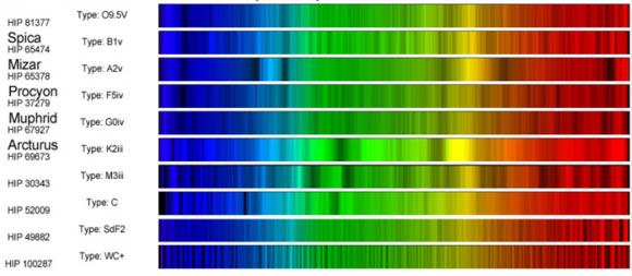 Selección de 10 espectros estelares mostrando las clases principales (O, B, A, F, G, K, M) y tres clases más exóticas (C, S, WC). Cinco de las estrellas tienen nombre propio. Estos espectros se obtuvieron con métodos de astrónomo aficionado. Crédito: Allan Hall.