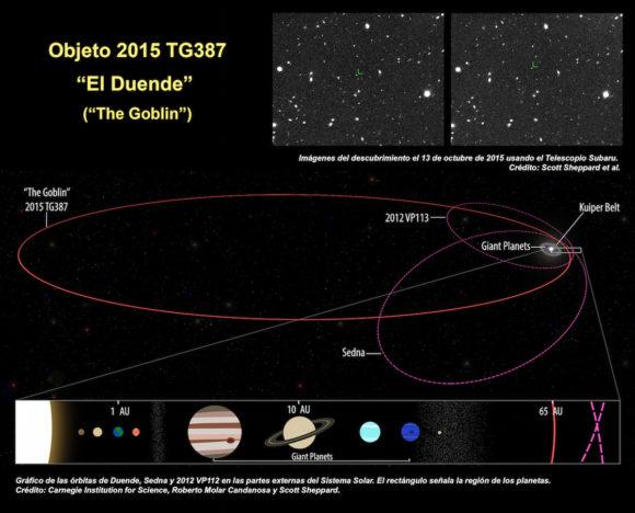Zoco de Astronomía: Duende, ¿planeta enano?